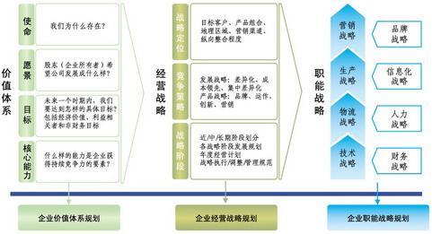 企业管理制度