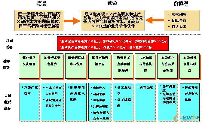 战略控制的分类