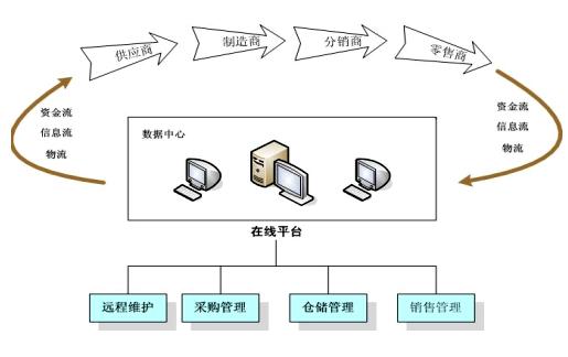 配送中心的基本概念