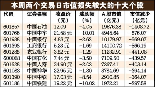 """下半年""""躺着数钱""""不易 A股户均损失7.86万"""